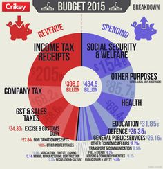 Australian Budget Infographic