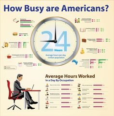 How busy are Americans? Hours of work by occupation, leisure, housework, etc.