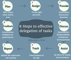 effective delegation How well we delegate tasks, entrust responsibility, have the tasks finished defines the success rate and effectiveness of an outcome. Getting Organized, No Response, Flow, Management, How To Plan, Kitchen, Organisation, Cuisine, Home Kitchens