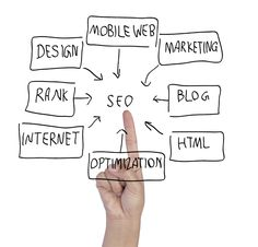 Search engine optimization is extremely time consuming and requires patience, consistency and focus. At MarketChing, our team is directly centered on performance and delivering top rankings on relevant keywords for our customers. We also provide additional services such as PPC Management, Web Design, Social Media Campaigns and Reputation Management.