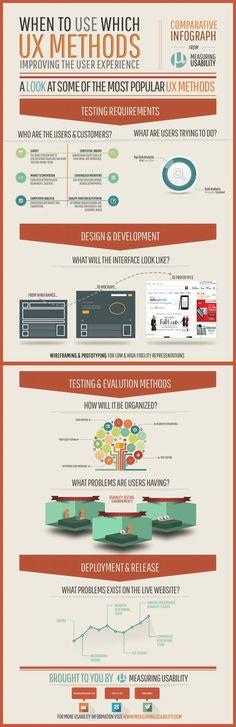 La siguiente es una recopilación de diferentes imágenes e infografías en las cuales se habla de temas como: UX en móviles, arquitectura de información, buenas prácticas de usabilidad, retorno de in…