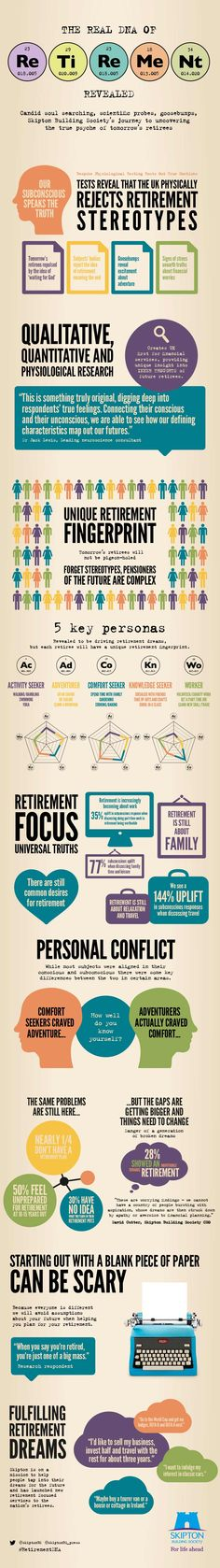 The real DNA of retirement [INFOGRAPHIC] #Real #Retirement #Infographic