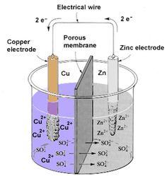 Voltaic Galvanic Cell Tutorial