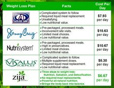 Choose Eating REAL Food with a System that works! Nutrition with Zija's Moringa infusing your cells with cell ready nutrients, easy appetite control, and detoxing that is essential to weight loss and maintenance. Zija Figured Out PERMANENT Weight Loss! Medical Weight Loss, Yoga For Weight Loss, Fast Weight Loss, Weight Loss Program, Weight Loss Plans, Liquid Meals, Food For Less, Essential Oils For Sleep, Appetite Control
