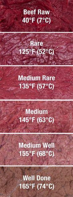 Meat temperature guide