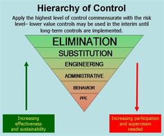 ISO 9001 Quality Systems Toolbox - Hierarchy of Controls