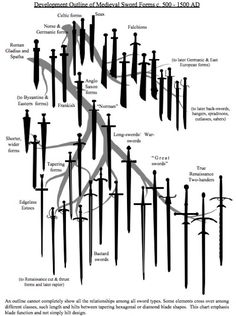 Idk why the heck I pin stuff like this but it could be helpful idk Katana, Swords And Daggers, Knives And Swords, Ferreiro, Paladin, Warfare, Middle Ages, Medieval Fantasy, Medieval Weapons