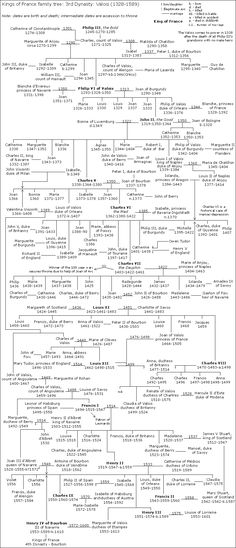 Family tree of the House of Valois