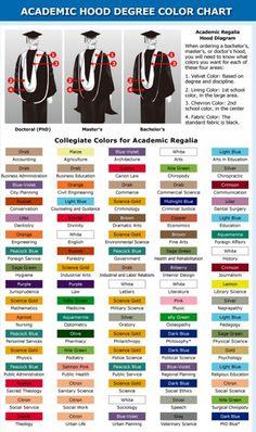 Academic Regalia - Faculty Graduation Gowns, Caps and Accessories … Graduation Hood, Graduation Honor Cords, Graduation Regalia, College Graduation, Graduation Gowns, Doctoral Gown, Doctoral Regalia, Graduation Picture Poses, Graduation Pictures