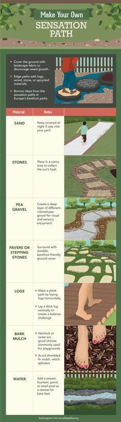 Nice quick graphic on building out simple garden paths. Barefoot Gardening - Make Your Own Sensation Path Path Design, Landscape Design, Garden Design, Sensory Garden, Natural Playground, Playground Ideas, Outdoor Learning, Diy Garden Projects, Gardening Supplies