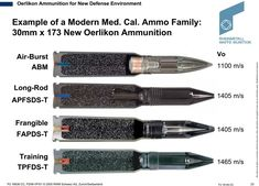 609 Best Ammunition, Grenades and Explosives images in 2019