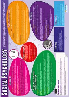 Daydream Education's Social Psychology Poster is a great learning and teaching tool. The engaging and attention grabbing psychology poster is guaranteed to improve understanding and help brighten up your school hallways and classrooms. Psychology Revision, Psychology Posters, Psychology A Level, Psychology Resources, Psychology Memes, Relationship Psychology, Psychology Studies, Cognitive Psychology, Educational Psychology