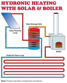 Space heating is the largest energy expense in most homes, accounting for to of annual energy bills. Upgrading your heating system could reduc Hydronic Heating, Heating And Cooling, Water Heating, Radiant Floor, Radiant Heat, Heating And Air Conditioning, Natural Energy, Water Systems, Alternative Energy
