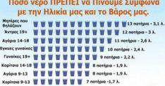 Δείτε ΠΟΣΟ Νερό Πρέπει να πίνουμε Καθημερινά, σύμφωνα με το Βάρος και την Ηλικία μας – [Αναλυτικός Πίνακας] Periodic Table, Periodic Table Chart