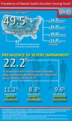 New Infographic on Youth Mental Health | Youth.gov