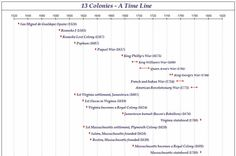 A Time Line of the 13 Colonies