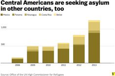 Border 'Crisis' is about Refugees not Immigration Policy | Fact ...