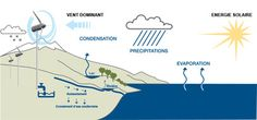 Eole Water - Give us wind, we give you water | Notre expertise