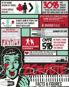 How long would you last in a zombie apocalypse?