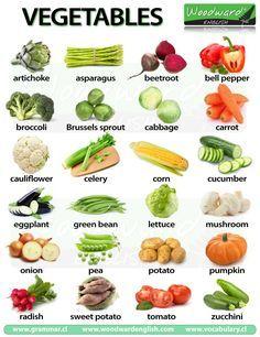 Infographic Vegetables in English - Infografía Vegetales en Inglés