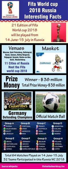 1c79273b Interesting Facts of Fifa world cup 2018 Russia [infographic] Soccer World  Cup 2018,