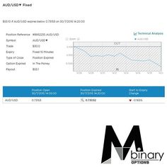 MTM Binary Signal Result Throwback - 2015/07/30 (7)  You like what you see? Sign up to our daily signal subscription at a monthly fee of USD $188 today!  For more information regarding our signals, please check out our website at www.mtmbinary.com.sg  Check out our Facebook page www.facebook.com/MTMBINARY for more trading results and also review of other subscribers results achieved from our signals.  #binaryoptions #binary #mtmbinary #mtmbinarysg #finance #binarysignals #binaryoptionsignals…