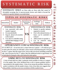 Systematic risk is the risk that is caused by macroeconomic factors. It is also called market risk or non-diversifiable or volatility risk. Accounting Basics, Bookkeeping And Accounting, Accounting And Finance, Accounting Notes, Financial Literacy, Financial Planning, Business Planning, Financial Markets, Business Management