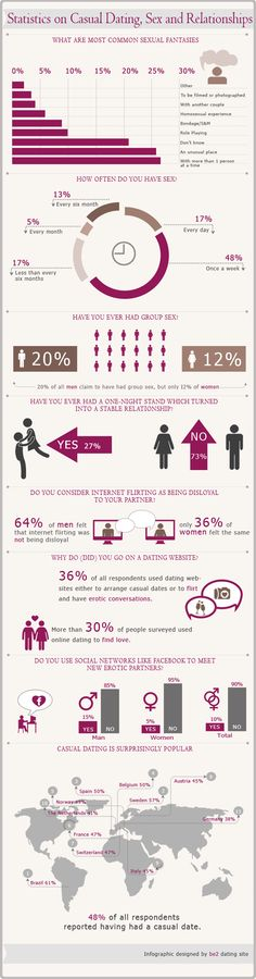 Statistics on Love, Sex and Relationships – Infographic