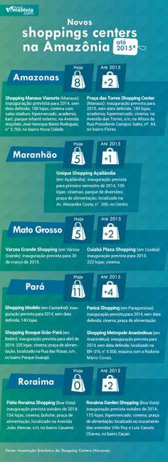 Shoppings centers na Amazônia