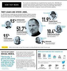 Social media 500 CEOs