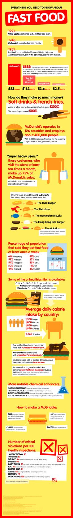 Everything You Need to Know About #FastFood #Infographic