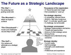 The Future as a Strategic Landscape