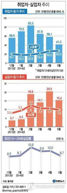 취업자 및 실업자 추이(2014년 6월)