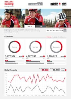 Helping to beat blood cancers with Leukaemia & Lymphoma Research UK.  Check out this dashboard tracking donations, entries, web and social activities we built as a pro bono project for LLR.   We can build one for you too!  pentaho.com/service/custom-visualizations-and-ui-design