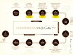 Katso miten digimarkkinoinnin kokonaiskuva rakennetaan! Lataa tästä opas. #digimarkkinointi