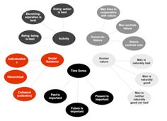 Kluckhohns Value Orientation Model Intercultural Communication, Culture, School, Model, Design, Cross Cultural Communication, Scale Model