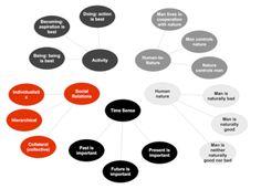 F.R. Kluckhohns Value Orientation Model
