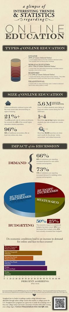 Educational infographic : Trends in Online Education | Scholarly Articles