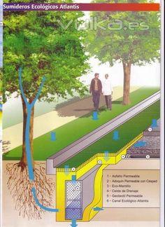 Landscape Concept, Landscape Architecture Design, Urban Architecture, Urban Landscape, Rain Garden Design, Sponge City, Parque Linear, Landscape Drainage, Wetland Park