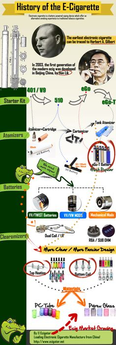 History of the Electronic Cigarette