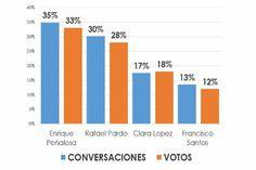 revista m2m ¿Pudo Twitter predecir los resultados de las elecciones a la Alcaldía de Bogotá?