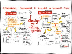 Visual Thinking, Design Thinking, Formation Management, Innovation, Sketch Notes, Job, Design Graphique, Storyboard, Doodles