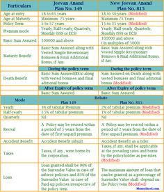 LIC New Plan New Jeevan Anand is like New bottle & old Wine. Let's compare old and new jeevan anand plan