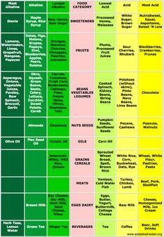 Acidic vs. Alkaline Foods