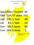 SCOT goes POP!: SNP and Plaid Cymru close to within just 1% of the Liberal Democrats in today's Britain-wide YouGov poll