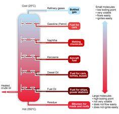 BBC - GCSE Bitesize: Fractional distillation