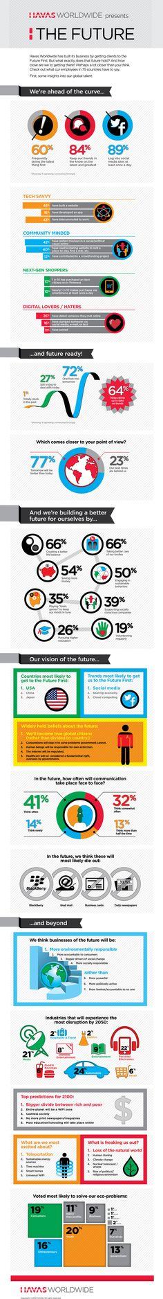 Havas Worldwide presents The Future #Havasww