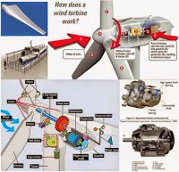 Mechanical Engineering: Useful information about how does a wind turbine w...