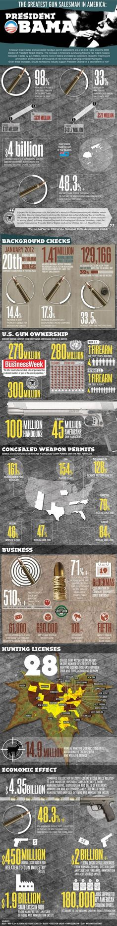 Ironically, the perceived hostility towards gun owners by President Obama has actually helped the firearms industry tremendously. Since the 2008 election, more Americans than ever before are purchasing firearms & ammunition. This has meant massive increases in sales by firearm & ammunition makers, billions more in federal and state tax collections related to guns & ammo, increased membership in the NRA, and hundreds of thousands of new Americans carrying concealed handguns.