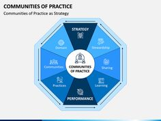 Download the Communities of Practice PowerPoint template and discuss its importance with your team members, colleagues, or senior officials.